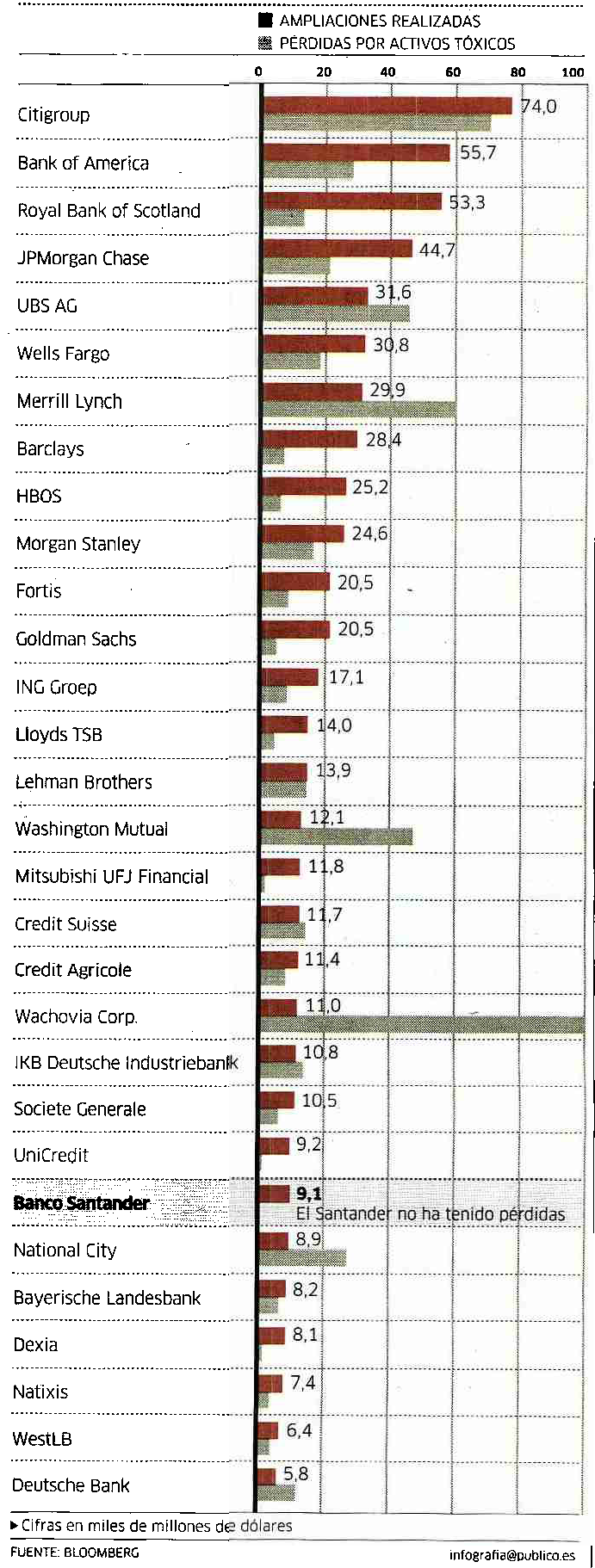 gráfica de bancos según perdidas y según ampliaciones de capital en 2008