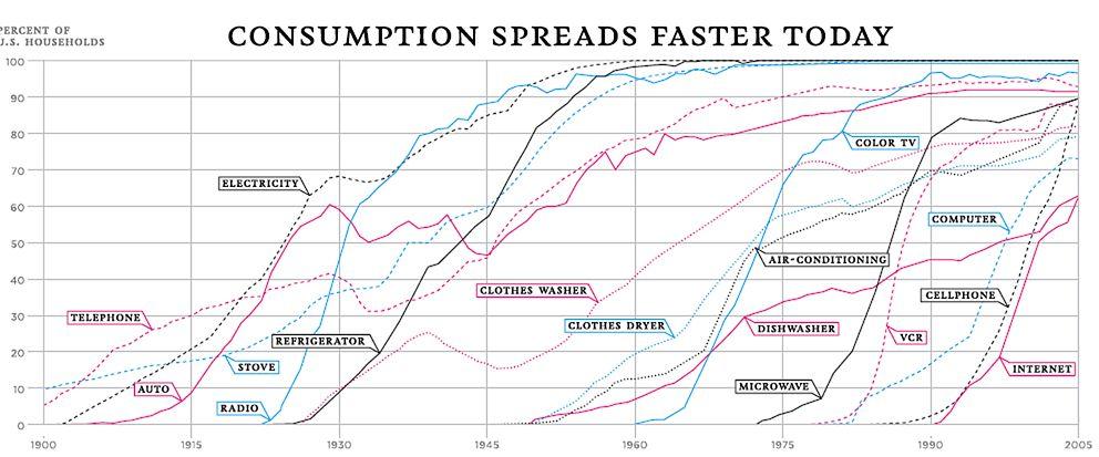 tasas de consumo de nuevas tecnologías