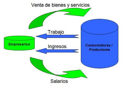 diagrama de flujo del dinero en economía