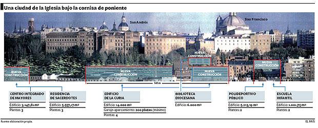 nuevas obras iglesias en madrid - vaticano2