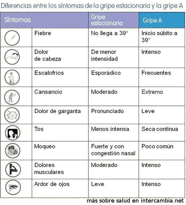 sintomas de la gripe a, gripe nueva, h1n1, influenza