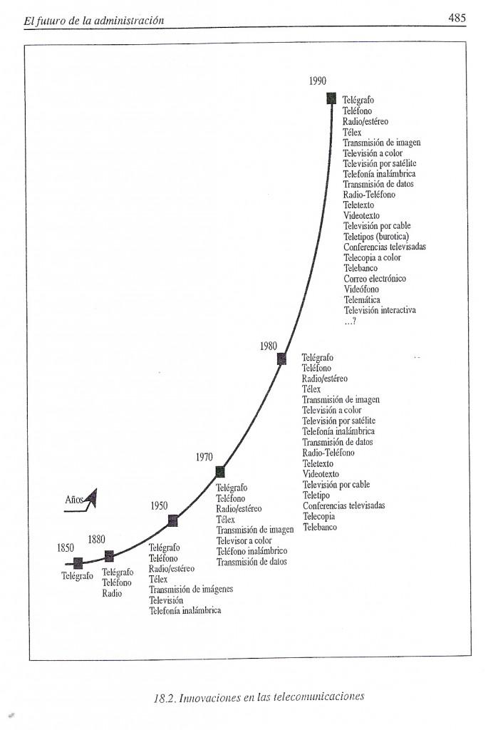 Evolución de las telecomunicaciones en la historia