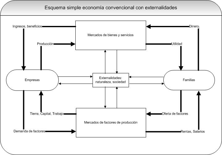 funcionamiento_economia_ en el sistema capitalista