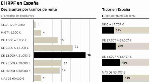 gráfica con el porcentaje de personas por tramos de sus ingresos