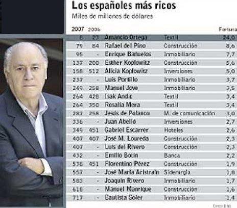 ranking de españoles más ricos
