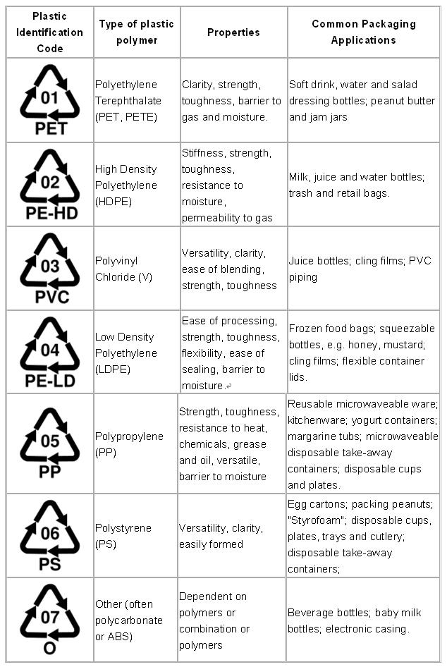 simbolos-reciclaje-plasticos